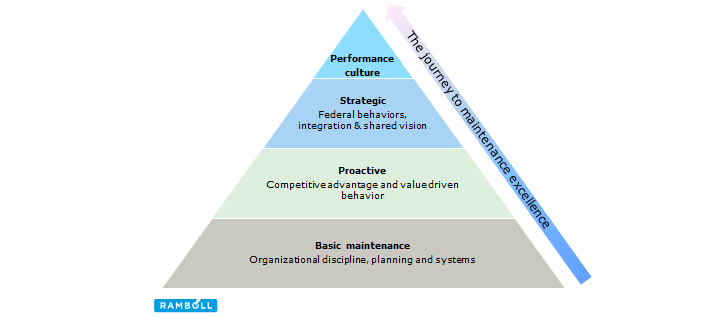 Ramboll evaluates the current maintenance level, sets new goals and sets up an effective improvement program to the client. This figure illustrates the process.